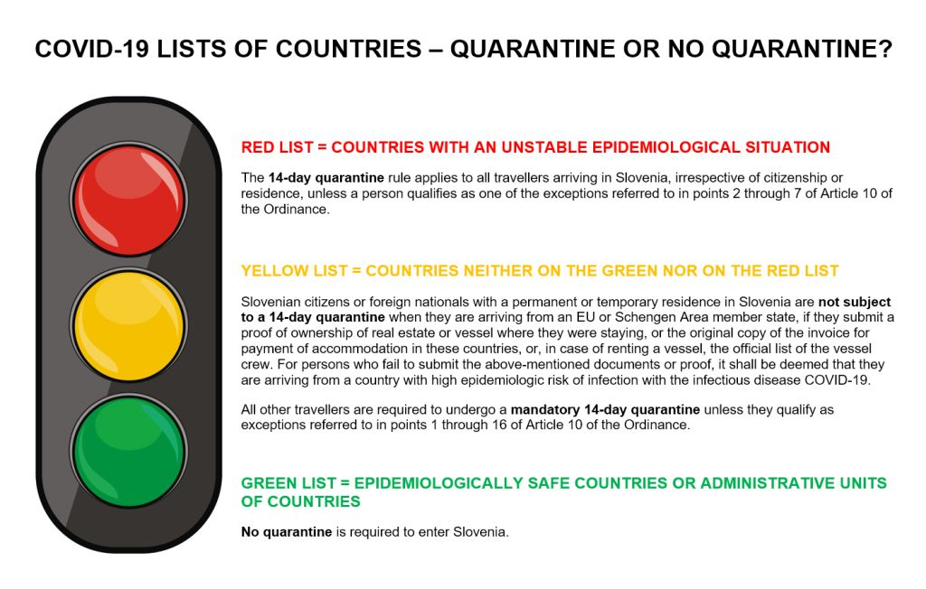 SEMAFOR Lists of states Quarantine 04072020